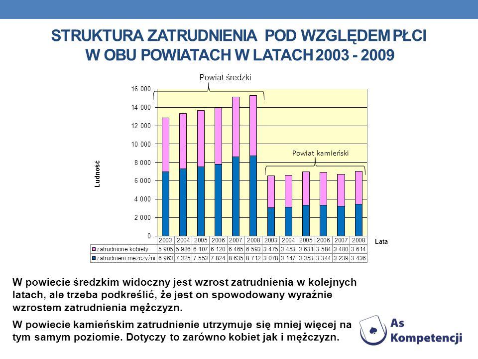 STRUKTURA ZATRUDNIENIA POD WZGLĘDEM PŁCI W OBU POWIATACH W LATACH 2003 - 2009 W powiecie średzkim widoczny jest wzrost zatrudnienia w kolejnych latach