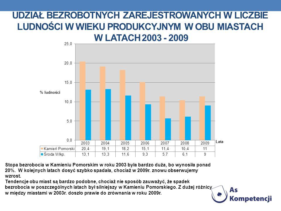 UDZIAŁ BEZROBOTNYCH ZAREJESTROWANYCH W LICZBIE LUDNOŚCI W WIEKU PRODUKCYJNYM W OBU MIASTACH W LATACH 2003 - 2009 Stopa bezrobocia w Kamieniu Pomorskim
