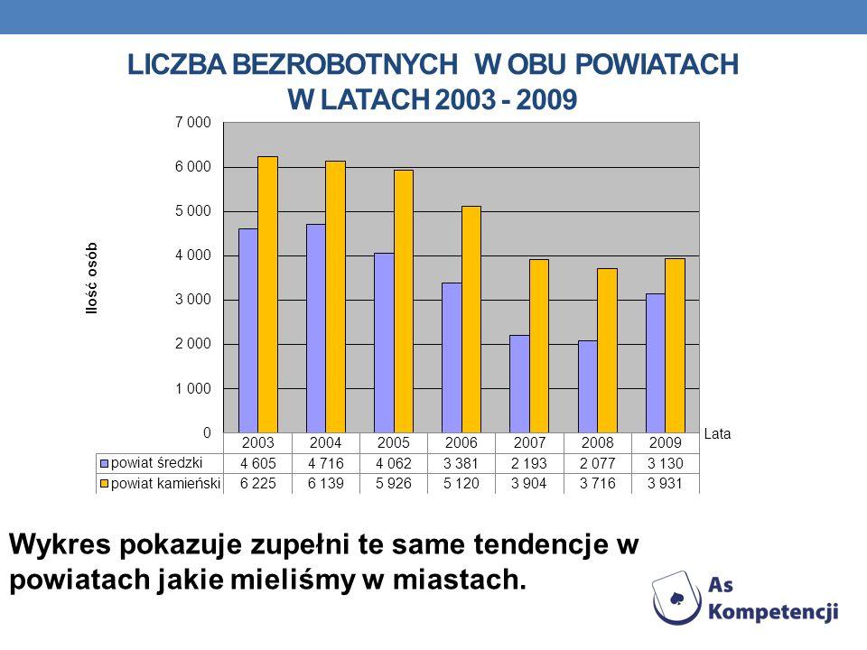 LICZBA BEZROBOTNYCH W OBU POWIATACH W LATACH 2003 - 2009 Wykres pokazuje zupełni te same tendencje w powiatach jakie mieliśmy w miastach.