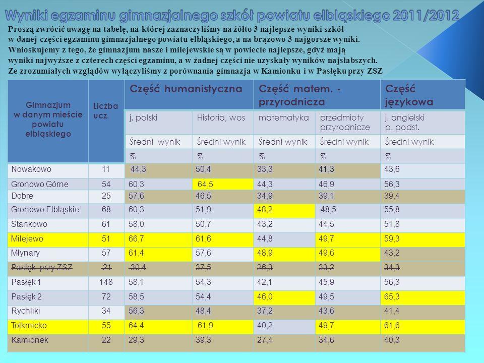 Proszą zwrócić uwagę na tabelę, na której zaznaczyliśmy na żółto 3 najlepsze wyniki szkół w danej części egzaminu gimnazjalnego powiatu elbląskiego, a na brązowo 3 najgorsze wyniki.