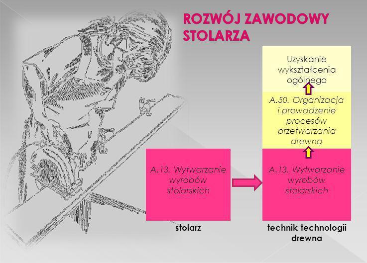 Uzyskanie wykształcenia ogólnego A.50. Organizacja i prowadzenie procesów przetwarzania drewna A.13. Wytwarzanie wyrobów stolarskich stolarztechnik te