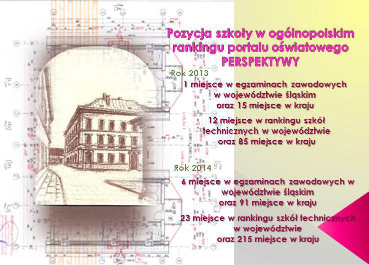 1 miejsce w egzaminach zawodowych w województwie śląskim oraz 15 miejsce w kraju 12 miejsce w rankingu szkół technicznych w województwie oraz 85 miejs