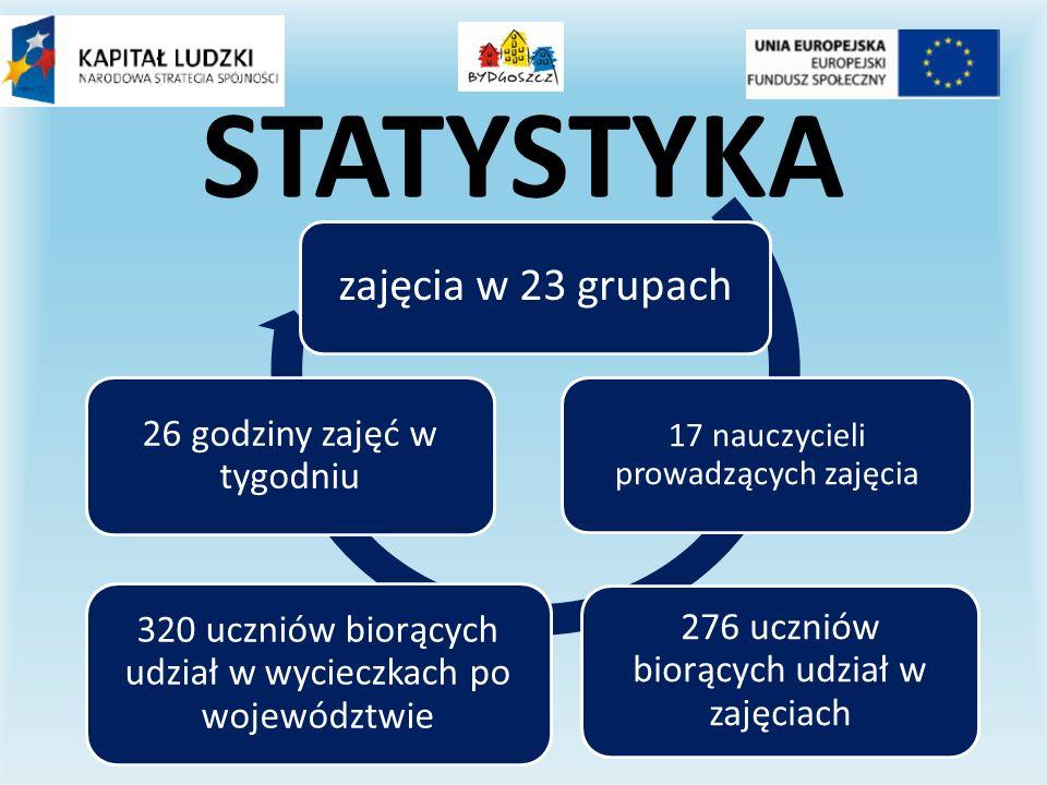 STATYSTYKA zajęcia w 23 grupach 17 nauczycieli prowadzących zajęcia 276 uczniów biorących udział w zajęciach 320 uczniów biorących udział w wycieczkach po województwie 26 godziny zajęć w tygodniu