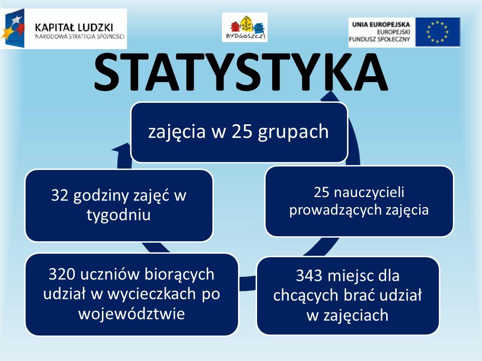STATYSTYKA zajęcia w 25 grupach 25 nauczycieli prowadzących zajęcia 343 miejsc dla chcących brać udział w zajęciach 320 uczniów biorących udział w wycieczkach po województwie 32 godziny zajęć w tygodniu