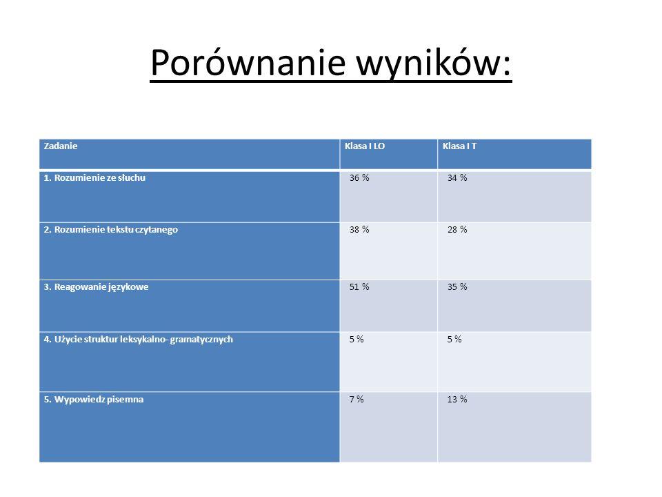 Porównanie wyników: ZadanieKlasa I LOKlasa I T 1.Rozumienie ze słuchu 36 % 34 % 2.