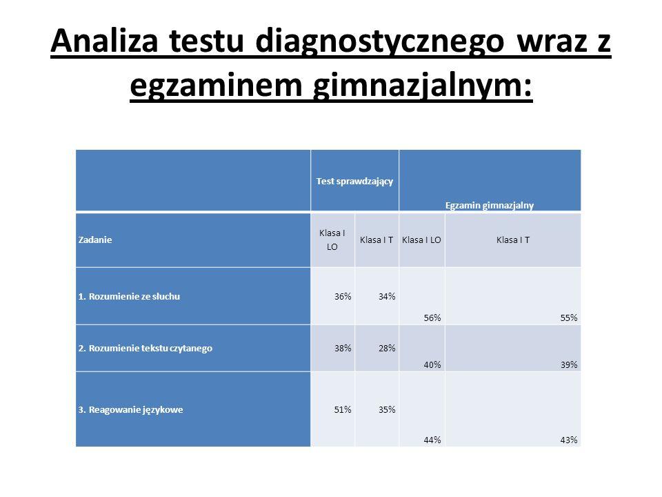 Analiza testu diagnostycznego wraz z egzaminem gimnazjalnym: Test sprawdzający Egzamin gimnazjalny Zadanie Klasa I LO Klasa I TKlasa I LOKlasa I T 1.