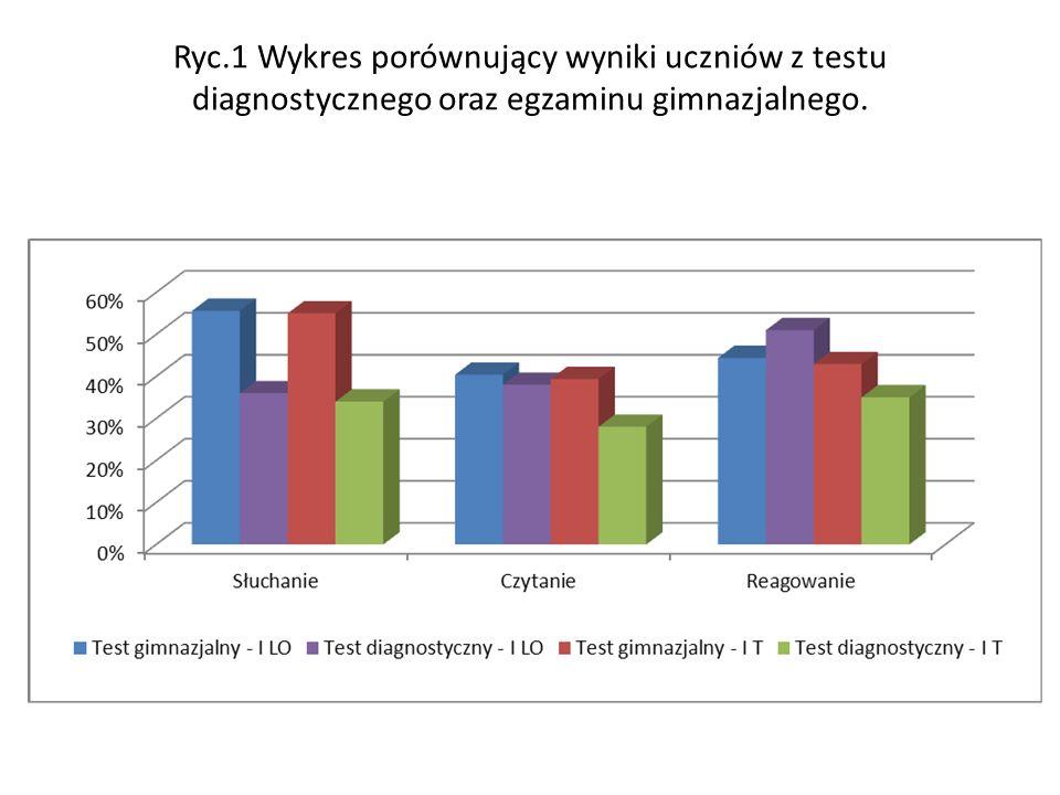 Ryc.1 Wykres porównujący wyniki uczniów z testu diagnostycznego oraz egzaminu gimnazjalnego.