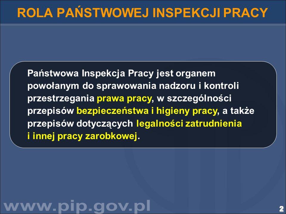 2222222222222222222222222222 ROLA PAŃSTWOWEJ INSPEKCJI PRACY Państwowa Inspekcja Pracy jest organem powołanym do sprawowania nadzoru i kontroli przest