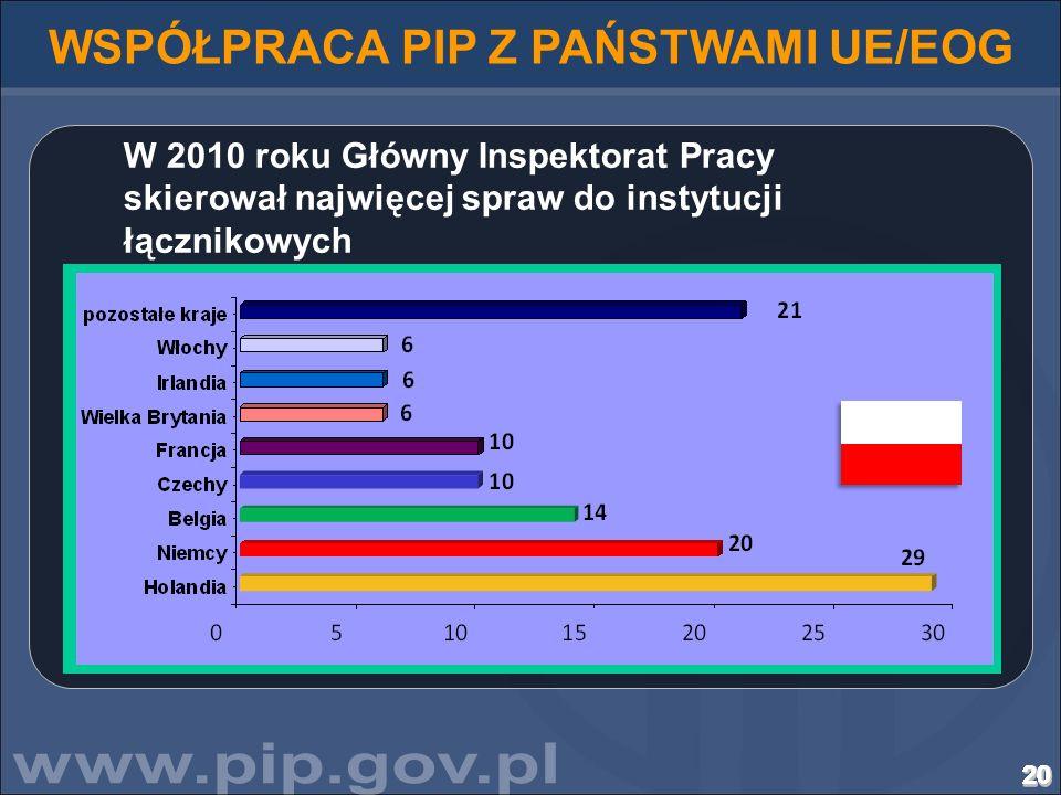 202020202020202020202020202020202020 WSPÓŁPRACA PIP Z PAŃSTWAMI UE/EOG W 2010 roku Główny Inspektorat Pracy skierował najwięcej spraw do instytucji łą