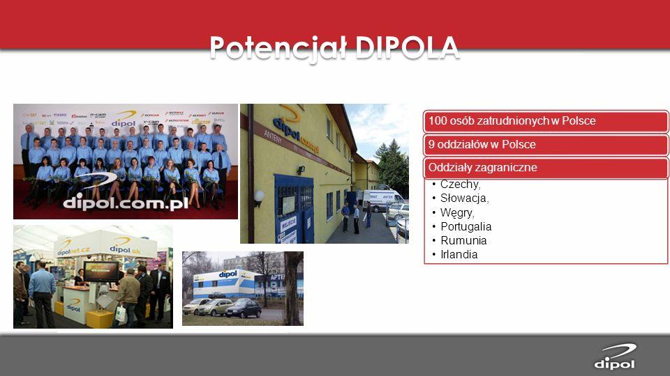 Potencjał DIPOLA 100 osób zatrudnionych w Polsce9 oddziałów w PolsceOddziały zagraniczne Czechy, Słowacja, Węgry, Portugalia Rumunia Irlandia