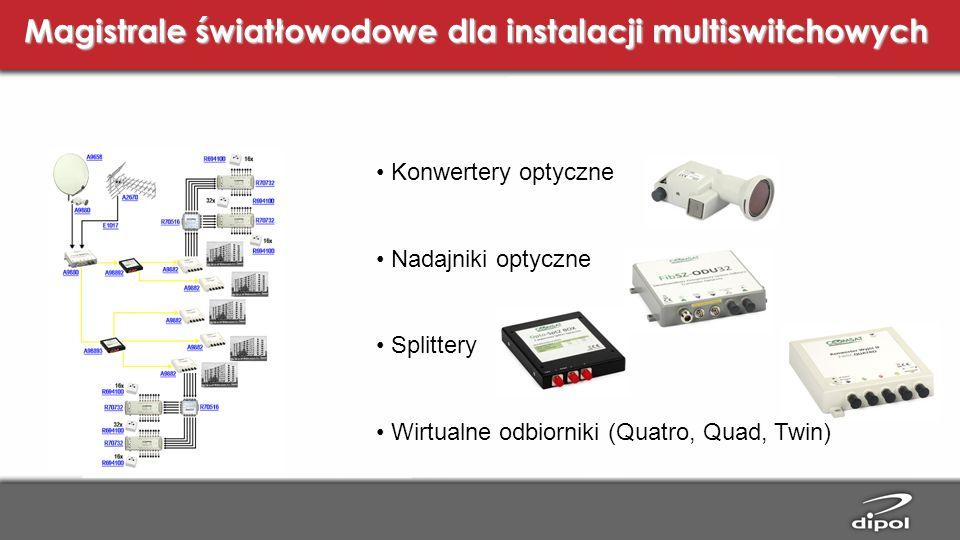 Magistrale światłowodowe dla instalacji multiswitchowych Konwertery optyczne Nadajniki optyczne Splittery Wirtualne odbiorniki (Quatro, Quad, Twin)