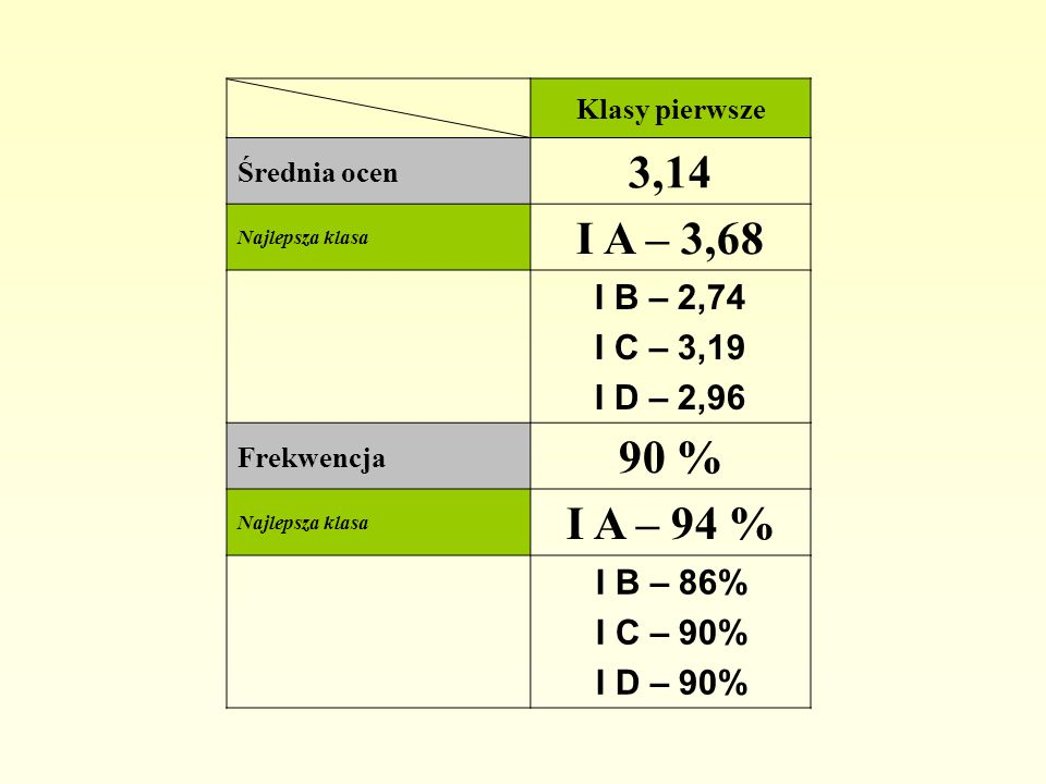 Klasy pierwsze Średnia ocen 3,14 Najlepsza klasa I A – 3,68 I B – 2,74 I C – 3,19 I D – 2,96 Frekwencja 90 % Najlepsza klasa I A – 94 % I B – 86% I C