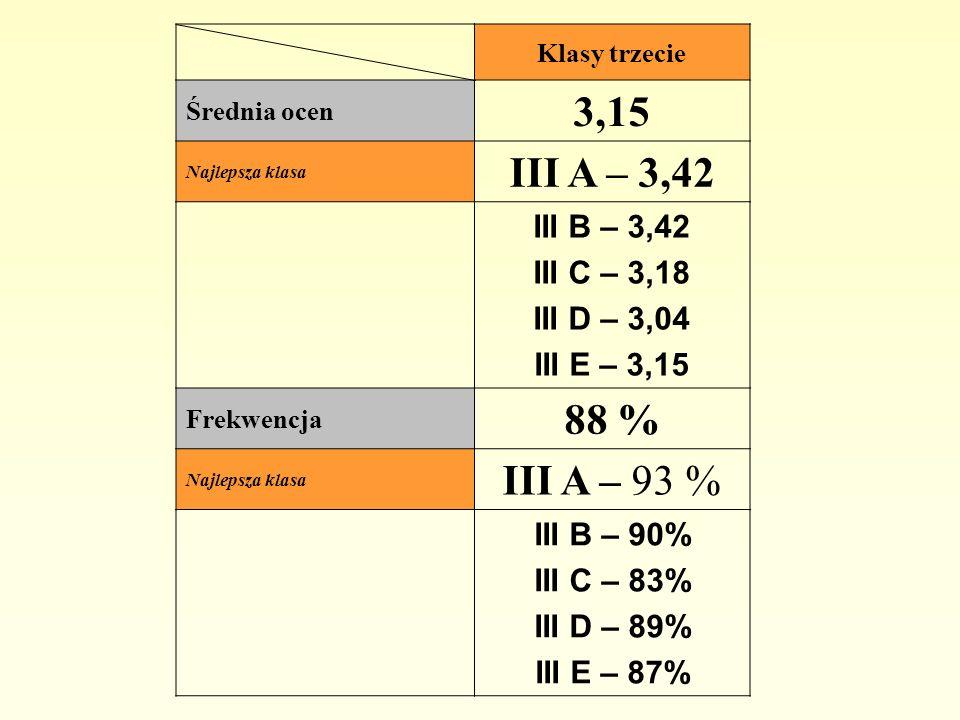 Klasy trzecie Średnia ocen 3,15 Najlepsza klasa III A – 3,42 III B – 3,42 III C – 3,18 III D – 3,04 III E – 3,15 Frekwencja 88 % Najlepsza klasa III A – 93 % III B – 90% III C – 83% III D – 89% III E – 87%
