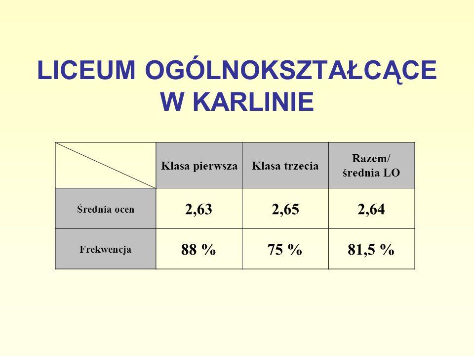 Klasa pierwszaKlasa trzecia Razem/ średnia LO Średnia ocen 2,632,652,64 Frekwencja 88 %75 %81,5 % LICEUM OGÓLNOKSZTAŁCĄCE W KARLINIE
