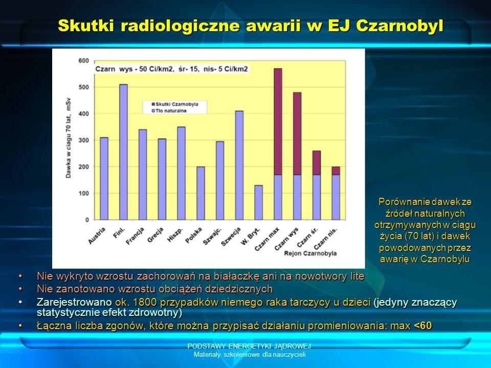 PODSTAWY ENERGETYKI JĄDROWEJ Materiały szkoleniowe dla nauczycieli Skutki radiologiczne awarii w EJ Czarnobyl Nie wykryto wzrostu zachorowań na białac