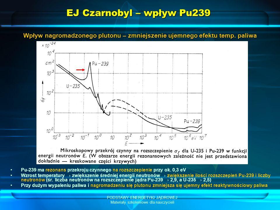 PODSTAWY ENERGETYKI JĄDROWEJ Materiały szkoleniowe dla nauczycieli EJ Czarnobyl – wpływ Pu239 Pu-239 ma rezonans przekroju czynnego na rozszczepienie