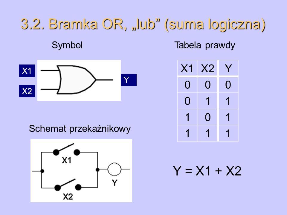 3.2. Bramka OR, lub (suma logiczna) Symbol Tabela prawdy Schemat przekaźnikowy X1X2Y 000 011 101 111 X1 X2 Y Y = X1 + X2