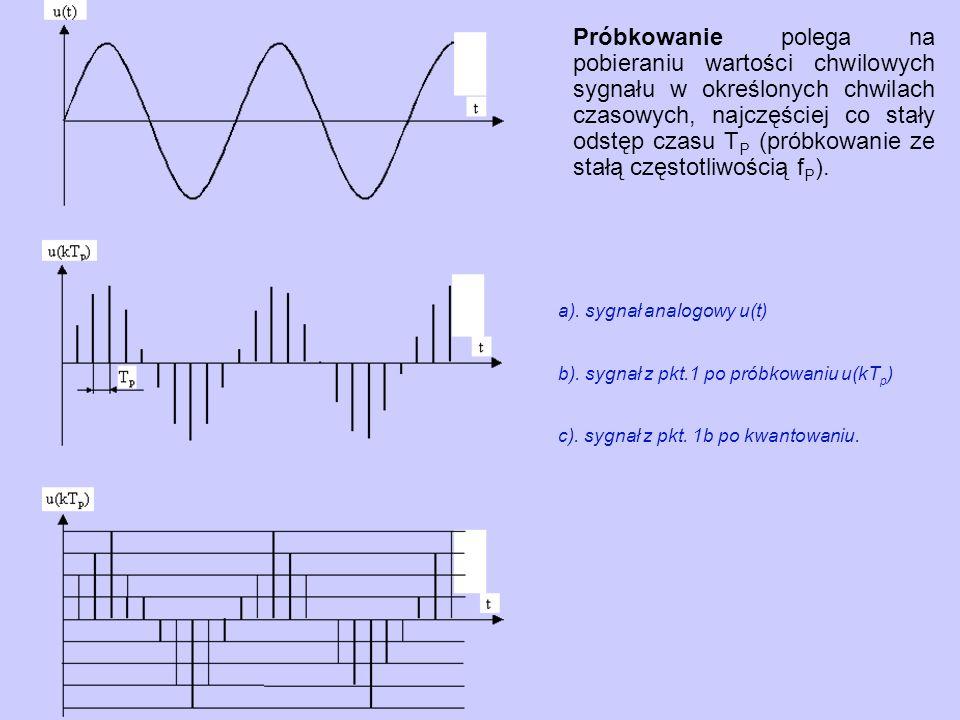 Próbkowanie polega na pobieraniu wartości chwilowych sygnału w określonych chwilach czasowych, najczęściej co stały odstęp czasu T P (próbkowanie ze s
