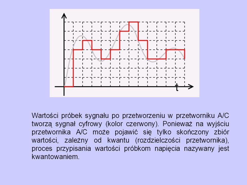 Wartości próbek sygnału po przetworzeniu w przetworniku A/C tworzą sygnał cyfrowy (kolor czerwony). Ponieważ na wyjściu przetwornika A/C może pojawić