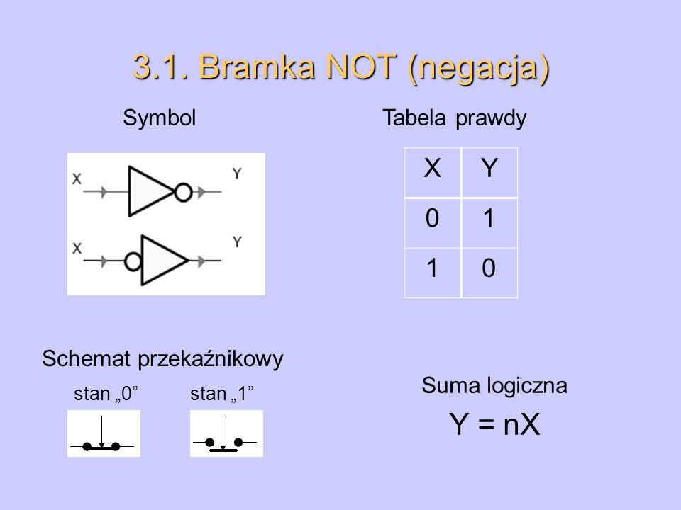 3.1. Bramka NOT (negacja) Symbol Tabela prawdy Schemat przekaźnikowy XY 01 10 Suma logiczna Y = nX stan 0 stan 1