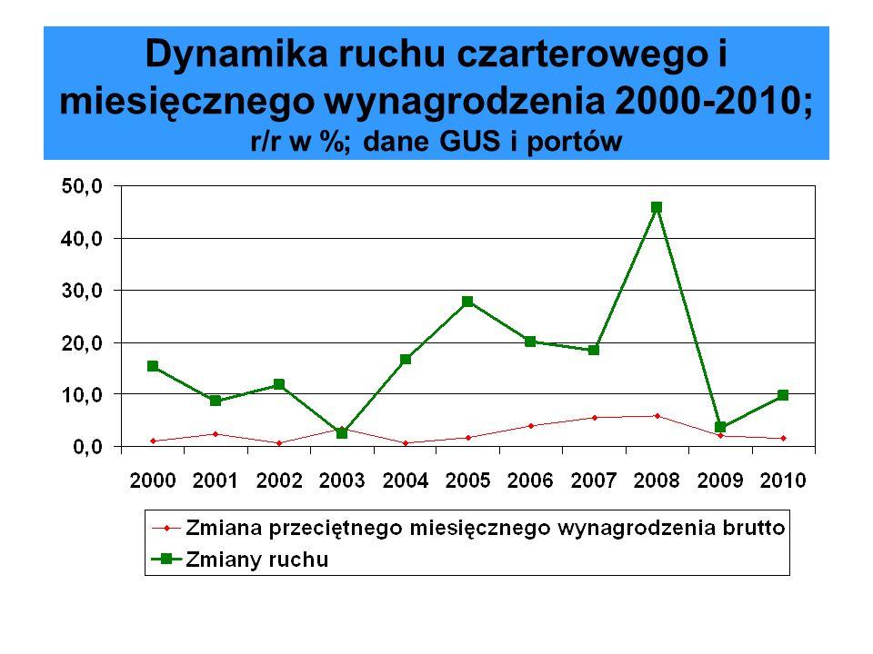 Dynamika ruchu czarterowego i miesięcznego wynagrodzenia 2000-2010; r/r w %; dane GUS i portów