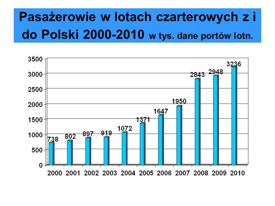 Pasażerowie w lotach czarterowych z i do Polski 2000-2010 w tys. dane portów lotn.