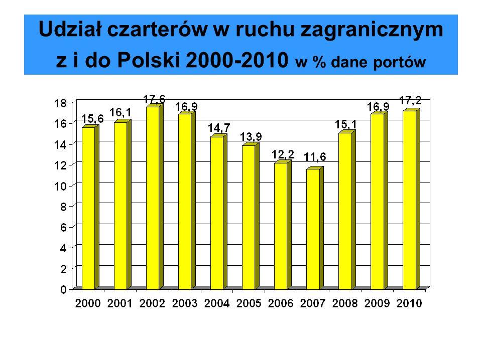 Struktura kierunkowa polskich czarterów w 2010 r. w % dane portów