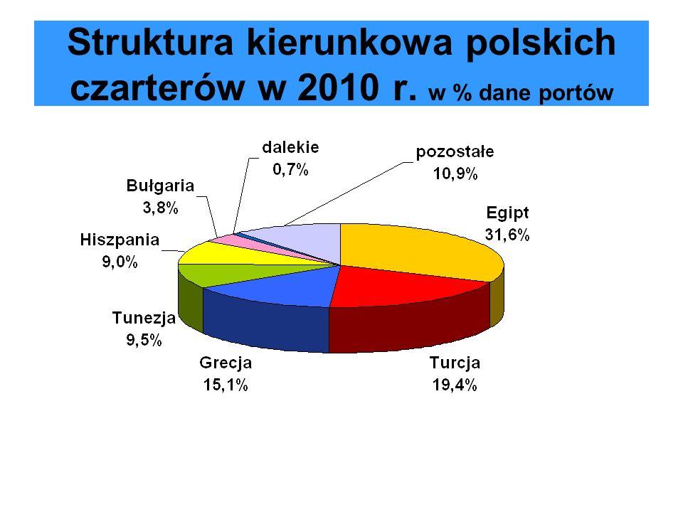Kryteria wyboru miejsc wakacyjnych przez Europejczyków wg Eurobarometr Nad morzem63% Malownicza okolica49% Klimat45% Koszty podróży35% Atrakcje historyczne31% Stan środowiska30%