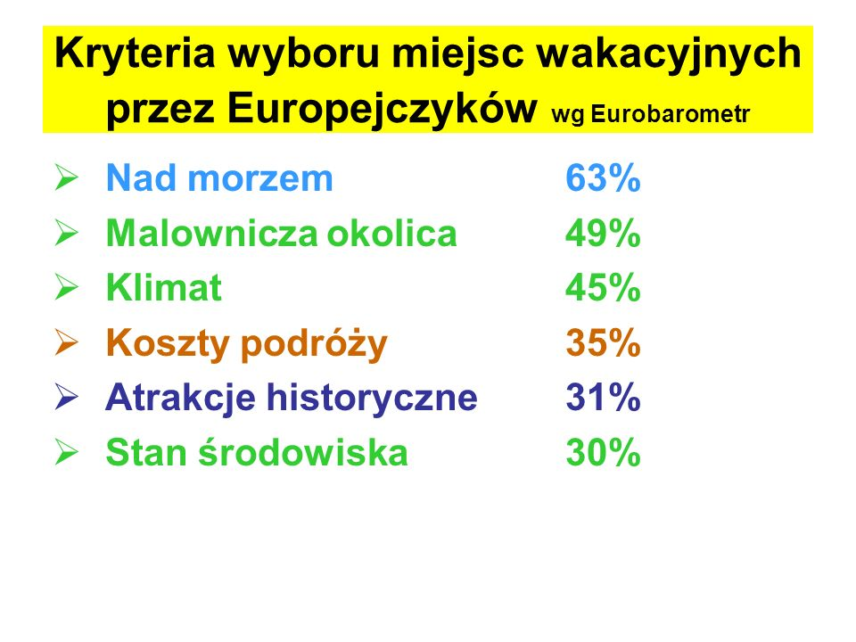 Kryteria wyboru miejsc wakacyjnych przez Europejczyków wg Eurobarometr Nad morzem63% Malownicza okolica49% Klimat45% Koszty podróży35% Atrakcje histor