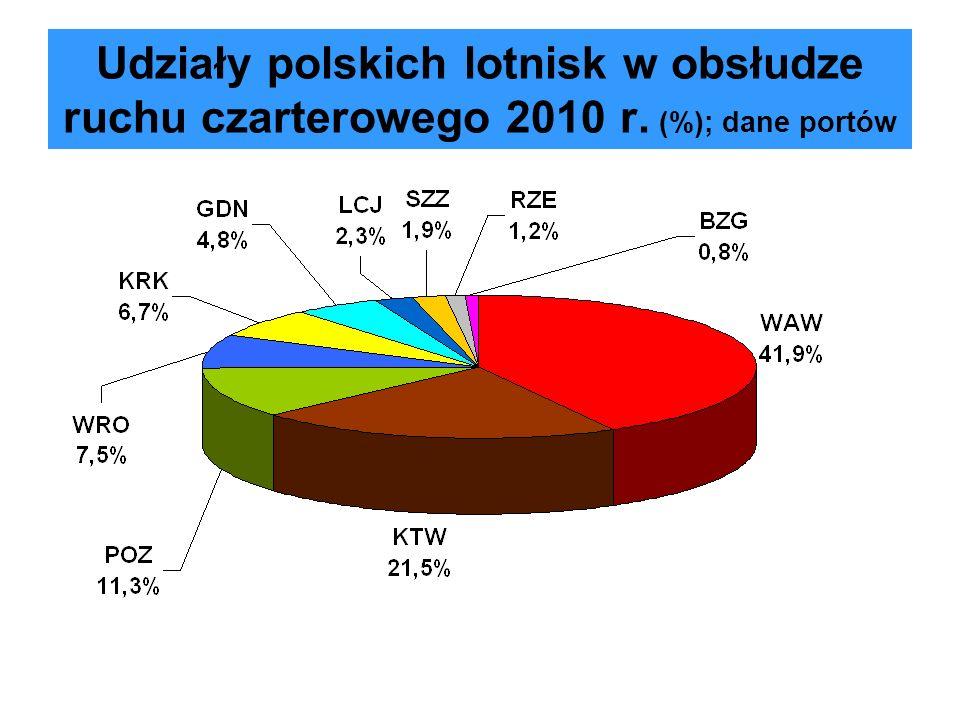 Udziały lotniska w Warszawie w ruchu czarterowym 2000-2010 (w %)