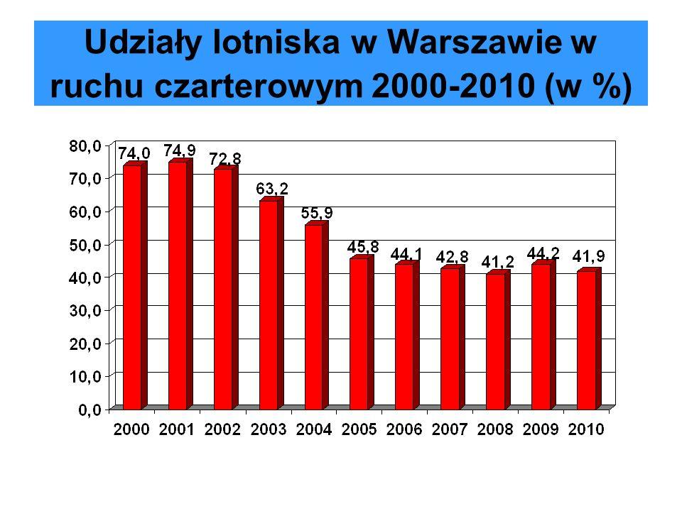 Dynamika zmian l. pas. czarterów 2000-2010 według portów; 2000 r.=1,0