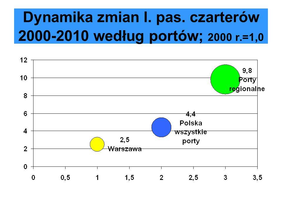 Przewozy czarterowe PLL LOT 2000-2010 (dane linii; 2005-08 Centralwings)