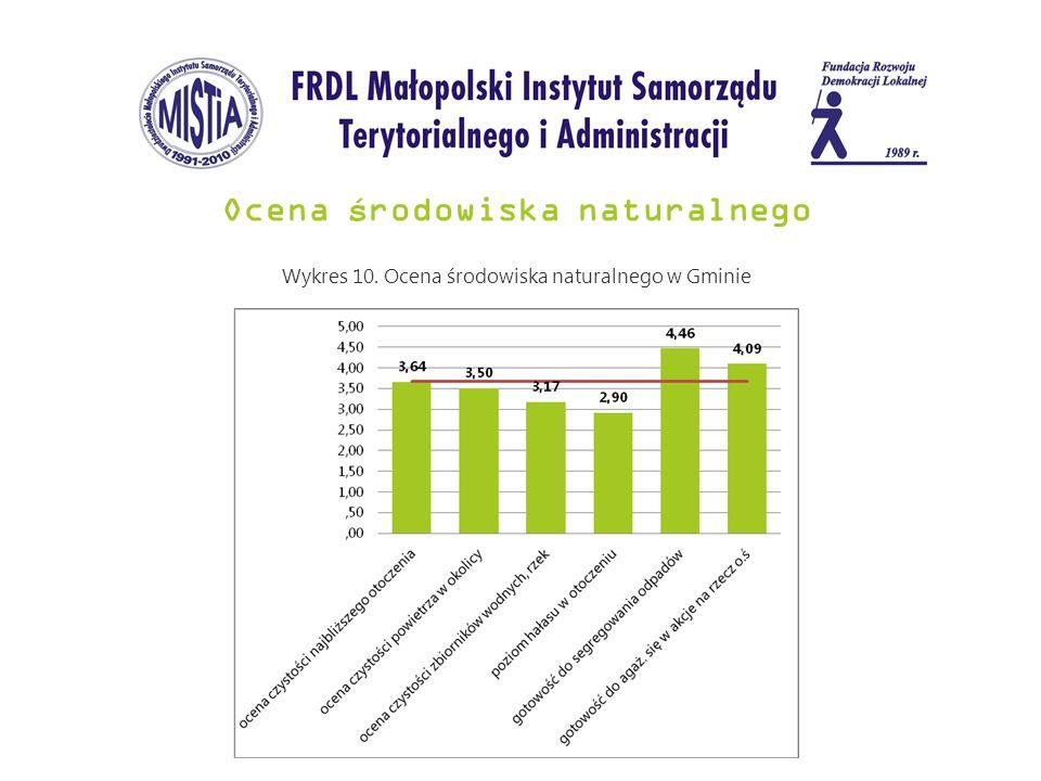 Ocena ś rodowiska naturalnego Wykres 10. Ocena środowiska naturalnego w Gminie