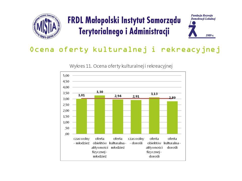 Ocena oferty kulturalnej i rekreacyjnej Wykres 11. Ocena oferty kulturalnej i rekreacyjnej