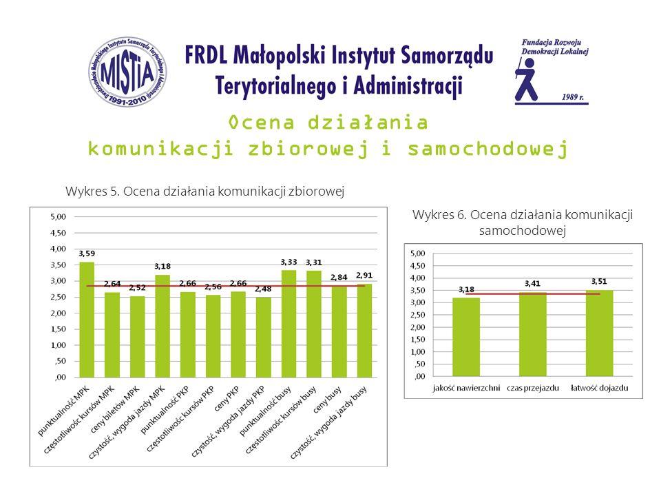 Ocena działania komunikacji zbiorowej i samochodowej Wykres 5. Ocena działania komunikacji zbiorowej Wykres 6. Ocena działania komunikacji samochodowe