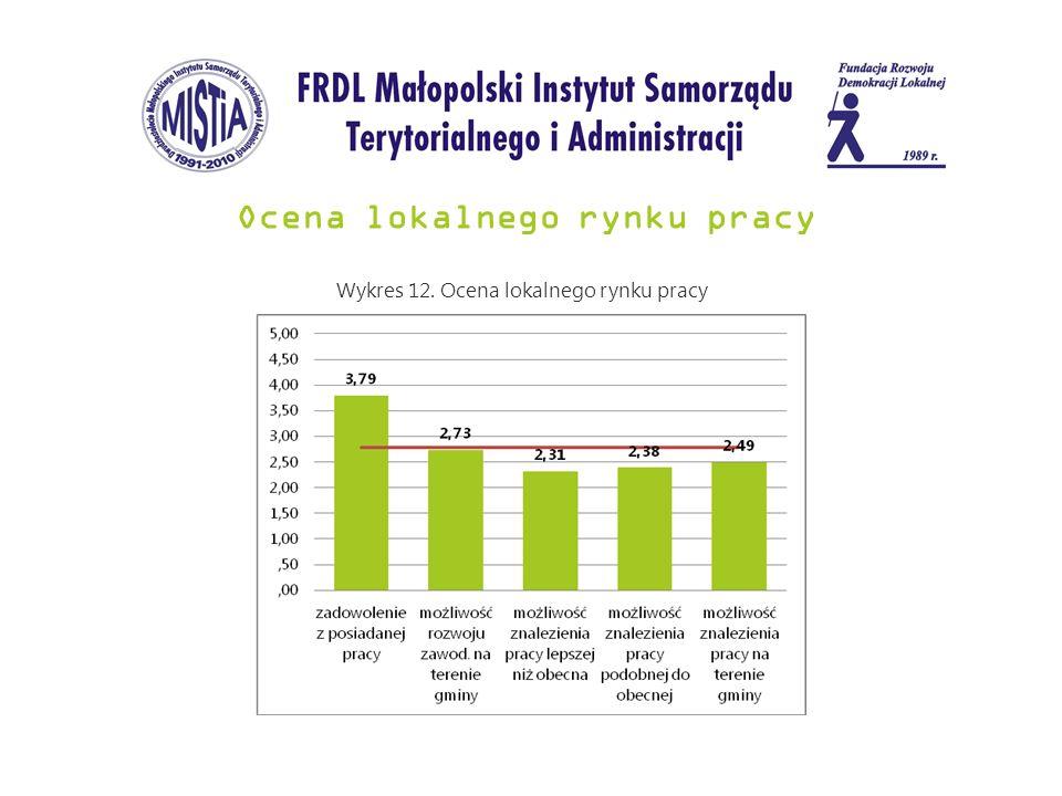Ocena lokalnego rynku pracy Wykres 12. Ocena lokalnego rynku pracy
