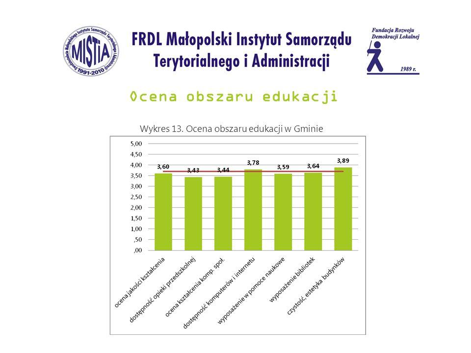 Ocena obszaru edukacji Wykres 13. Ocena obszaru edukacji w Gminie