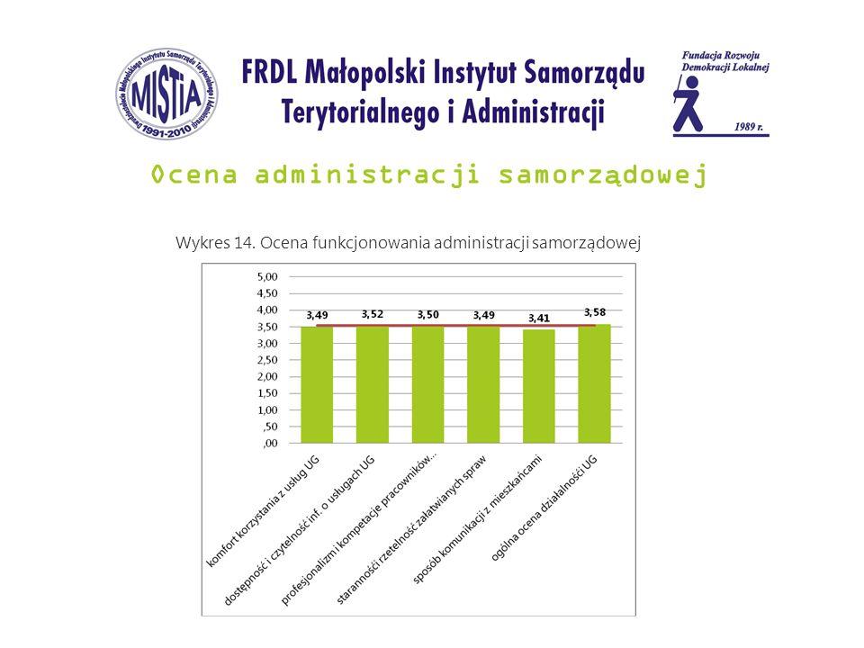 Ocena administracji samorz ą dowej Wykres 14. Ocena funkcjonowania administracji samorządowej