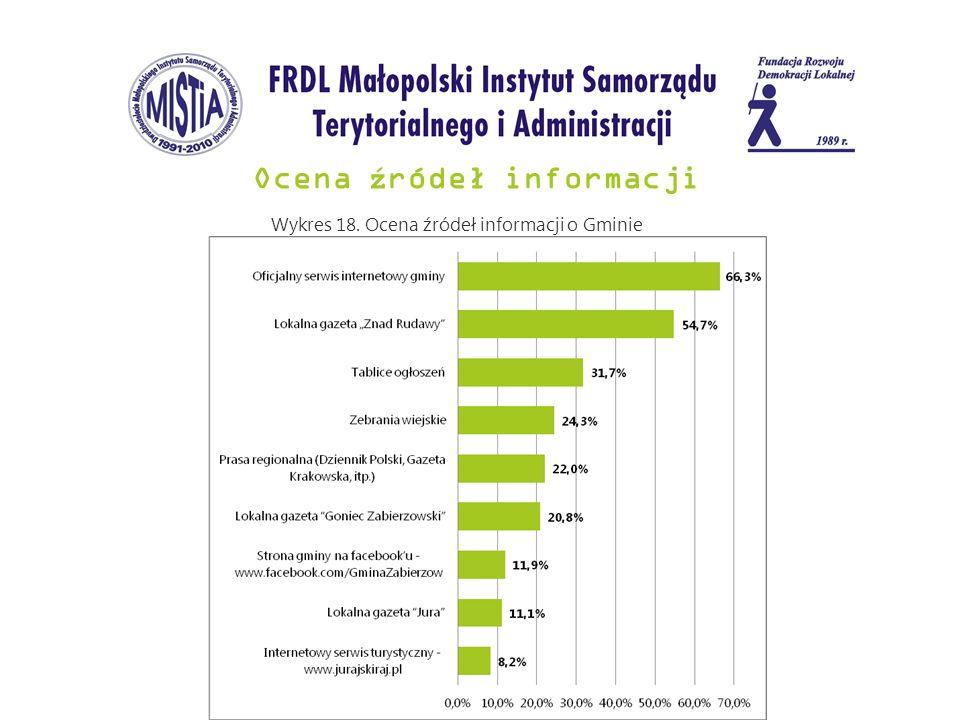Ocena ź ródeł informacji Wykres 18. Ocena źródeł informacji o Gminie