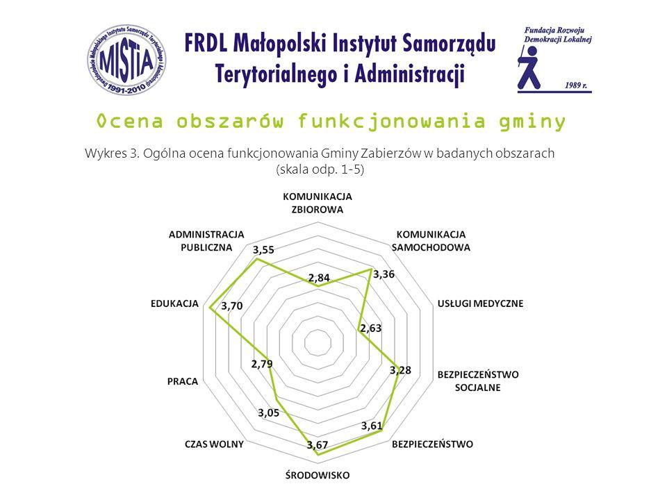 Ocena obszarów funkcjonowania gminy Wykres 3. Ogólna ocena funkcjonowania Gminy Zabierzów w badanych obszarach (skala odp. 1-5)