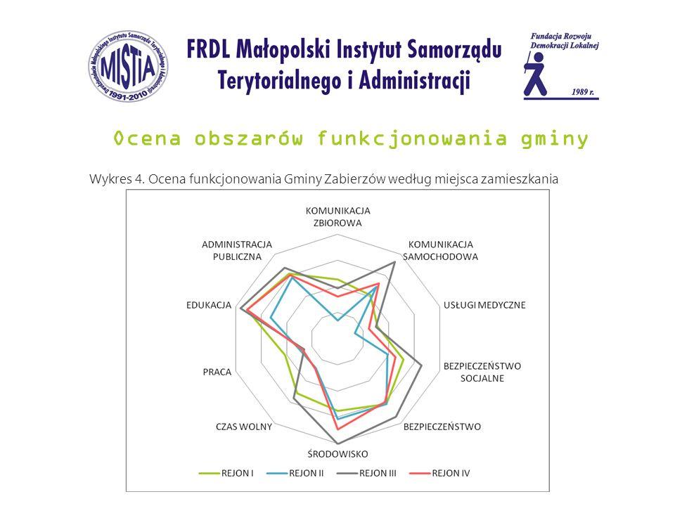 Ocena obszarów funkcjonowania gminy Wykres 4. Ocena funkcjonowania Gminy Zabierzów według miejsca zamieszkania