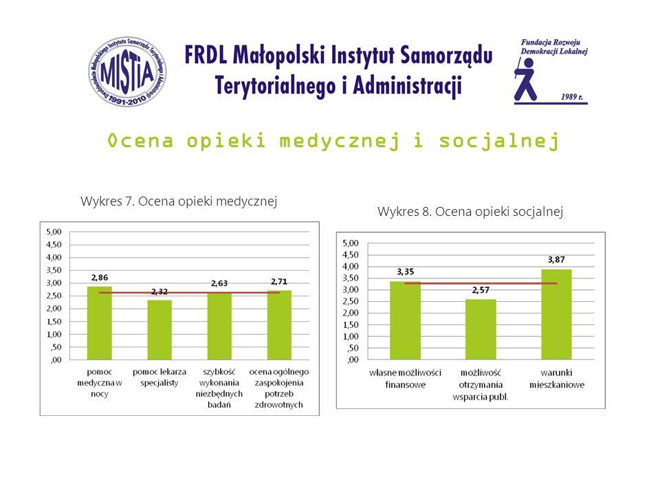 Ocena opieki medycznej i socjalnej Wykres 7. Ocena opieki medycznej Wykres 8. Ocena opieki socjalnej