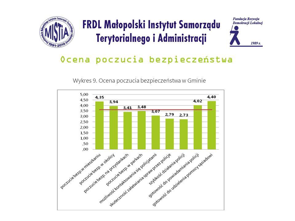 Ocena poczucia bezpiecze ń stwa Wykres 9. Ocena poczucia bezpieczeństwa w Gminie