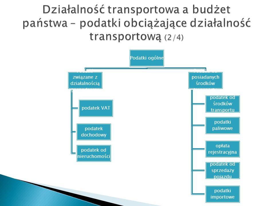 Działalność transportowa a budżet państwa – podatki obciążające działalność transportową (2/4) Podatki ogólne Podatki związane z działalnością gospoda
