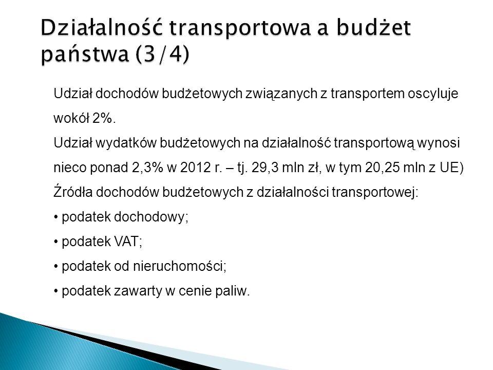 Działalność transportowa a budżet państwa (3/4) Udział dochodów budżetowych związanych z transportem oscyluje wokół 2%. Udział wydatków budżetowych na
