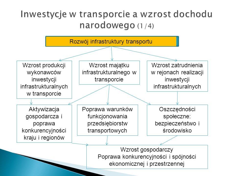 Inwestycje w transporcie a wzrost dochodu narodowego (1/4) Rozwój infrastruktury transportu Wzrost produkcji wykonawców inwestycji infrastrukturalnych