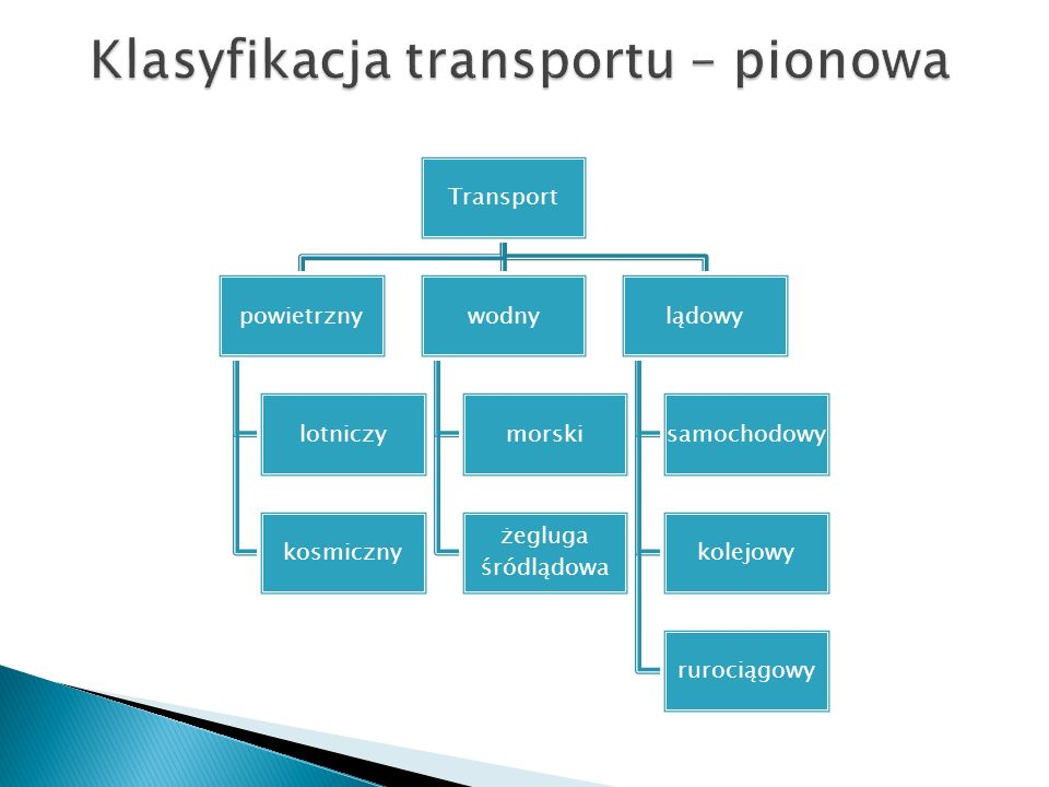Klasyfikacja transportu Pozioma klasyfikacja transportu – dzieli transport na rodzaje wg kryterium przedmiotu przewozu: transport osób i ładunków; wg kryterium organizacyjno-funkcjonalnego: transport regularny i nieregularny; wg kryterium odległości przewozu: bliskiego i dalekiego zasięgu; wg kryterium organizacji procesu przewozowego: o pośredni (łamany, multimodalny, intermodalny, kombinowany).
