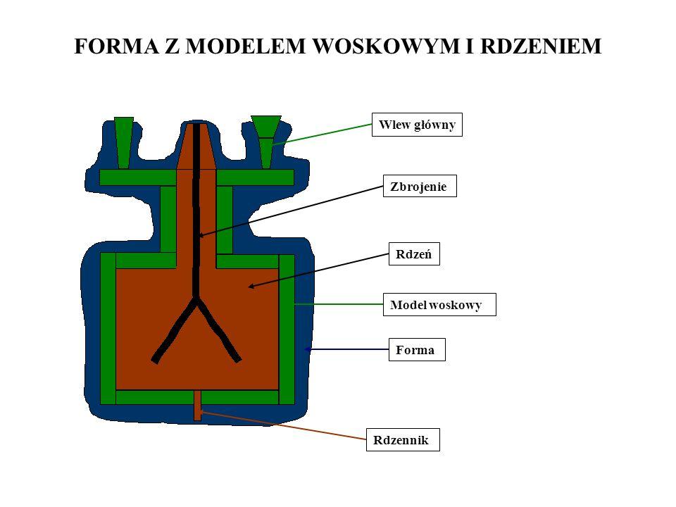 FORMA Z MODELEM WOSKOWYM I RDZENIEM Rdzennik Zbrojenie Rdzeń Model woskowy Forma Wlew główny