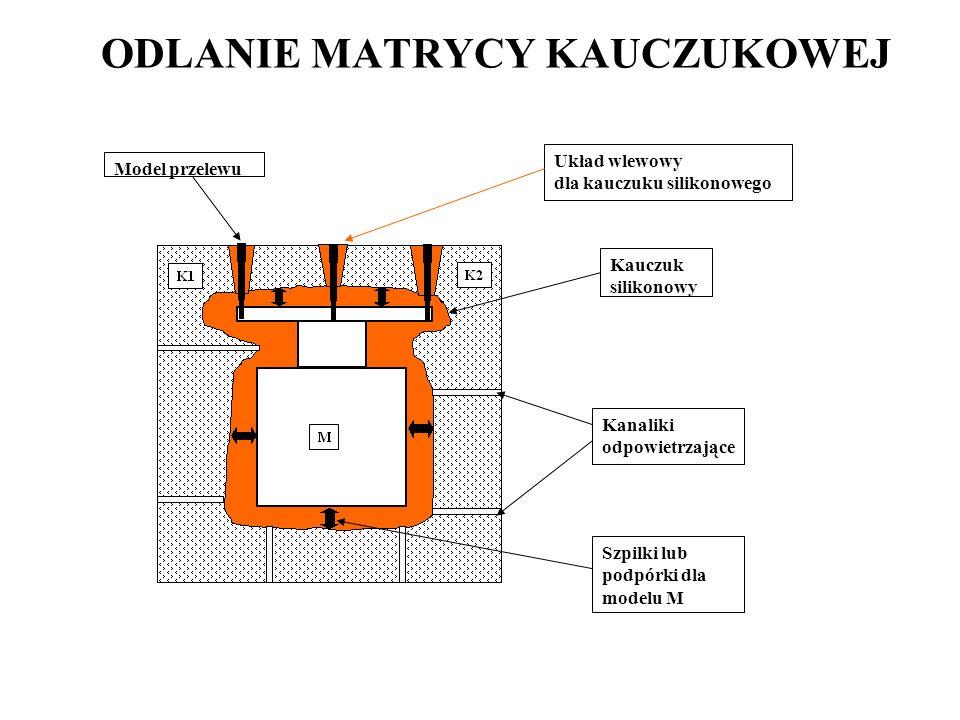 ODLANIE MATRYCY KAUCZUKOWEJ Układ wlewowy dla kauczuku silikonowego Model przelewu Kauczuk silikonowy Kanaliki odpowietrzające Szpilki lub podpórki dla modelu M