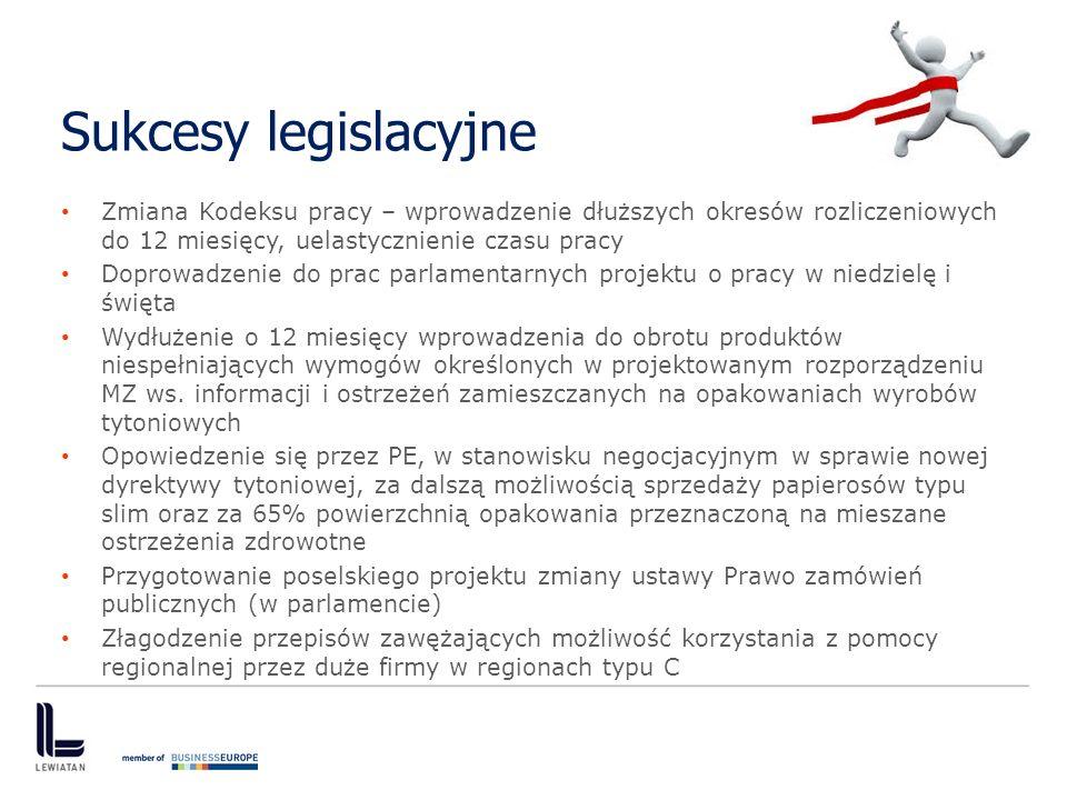 Sukcesy legislacyjne Zmiana Kodeksu pracy – wprowadzenie dłuższych okresów rozliczeniowych do 12 miesięcy, uelastycznienie czasu pracy Doprowadzenie d